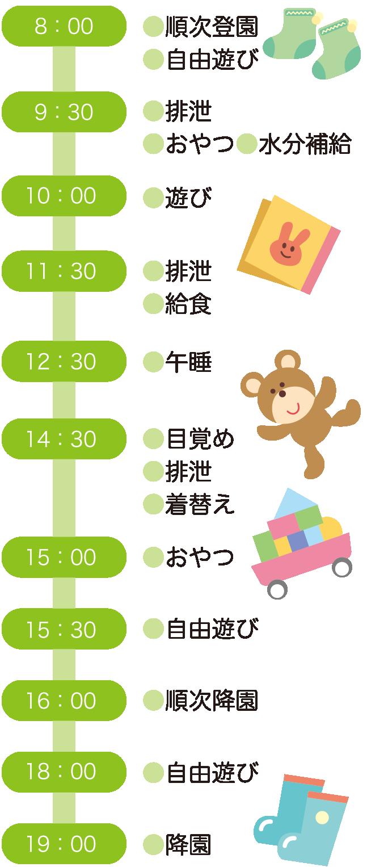 1・2歳児の一日の流れ